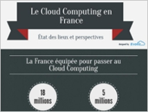 infographie sur le Cloud Computing par Evoliz